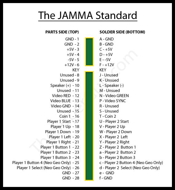 Fabrication SuperGun + slot MVS ( demande avis + conseils ) - Page 3 Fetch.php?media=bases:jamma_pinout